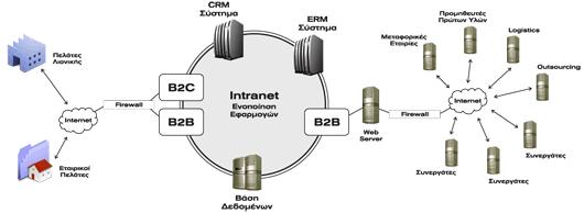 B2b Diagram